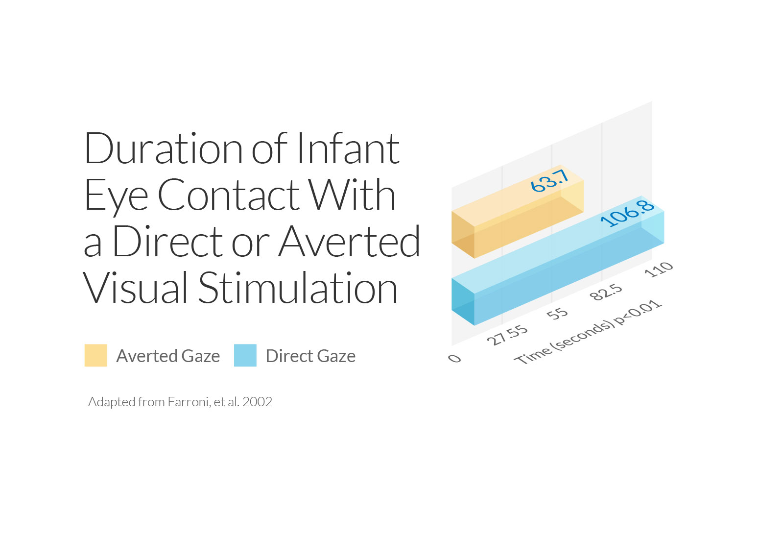 Duration of Infant Eye Contact